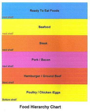 Proper Food Storage Requires Simple Food Storage Hierarchy